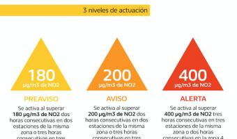 Protocolo de contaminación de Madrid: cómo se activan las restricciones de tráfico y escenarios