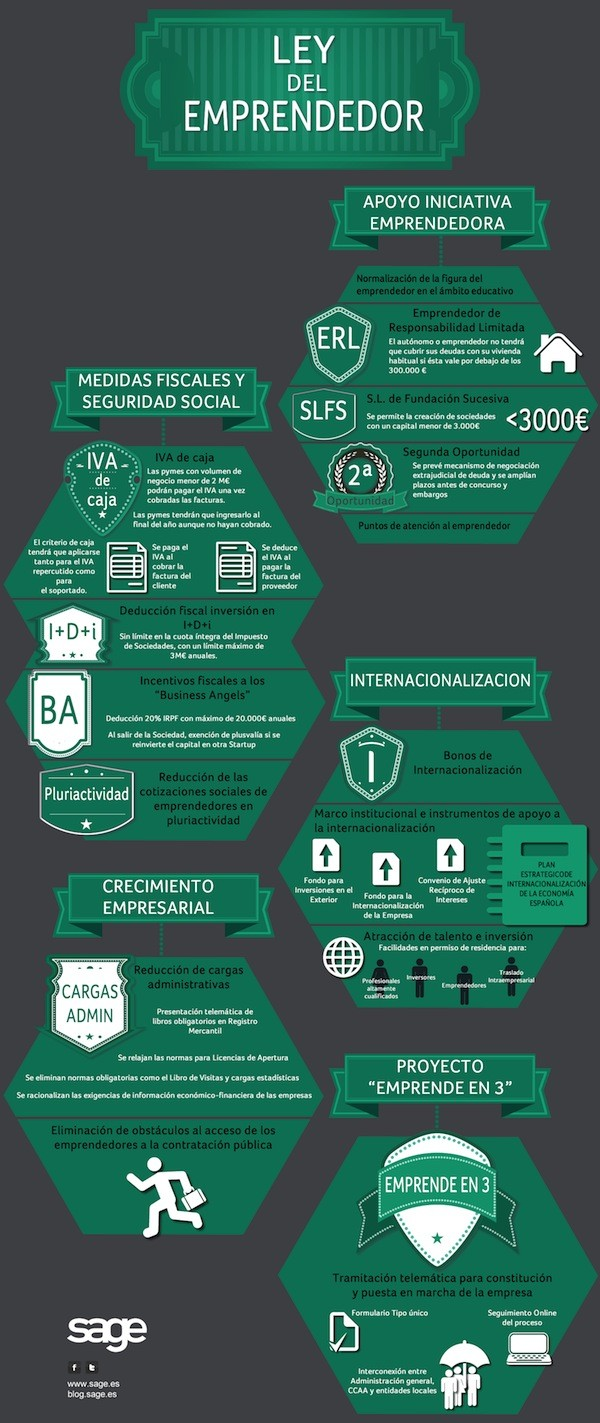 Infografia ley emprendedor