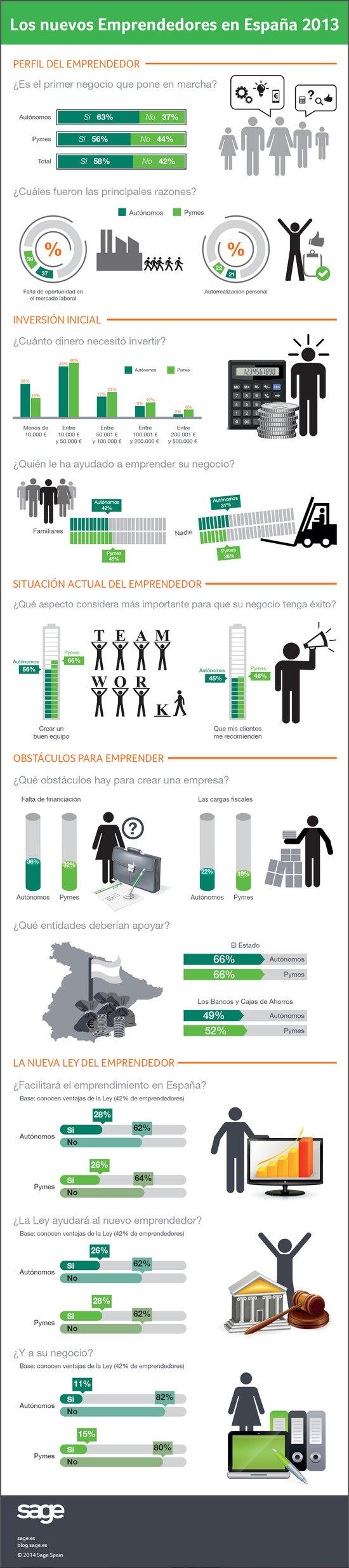 Infografia Los nuevos Emprendedores en España 2013 - Sage y fundación Iniciador
