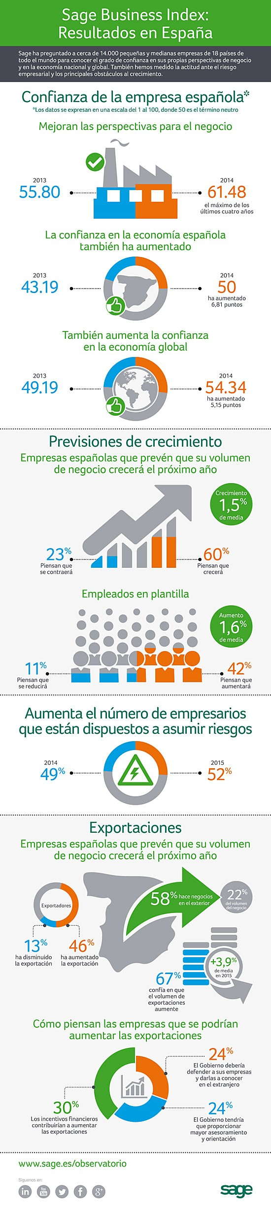 Infografia-Business-Index-Espana