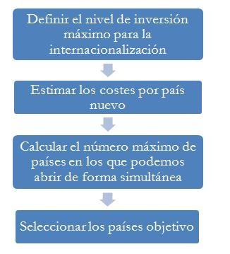 Proceso internacionalizacion