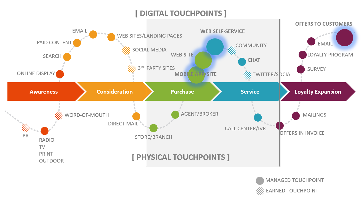 sage 3 digital-touchpoints