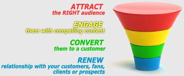 sage 4 Marketing-Funnel-Stages
