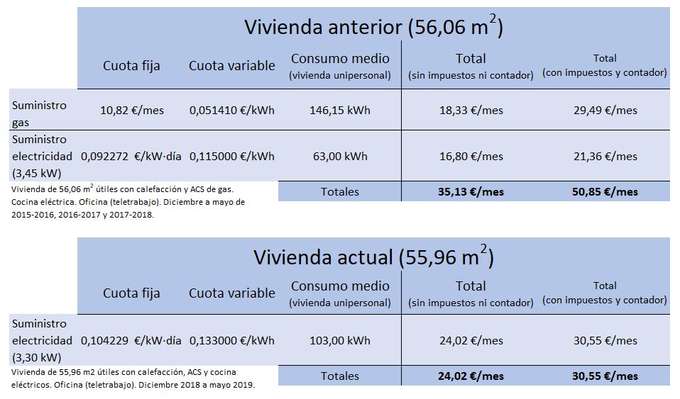 consumo vivienda gas y agua