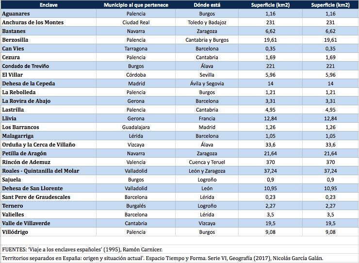 26 enclaves de España