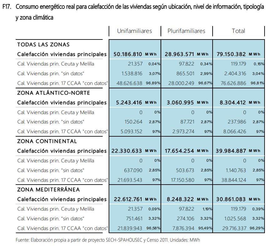 Estudio de la distribución del consumo energético residencial para calefacción en España Consumo energético real para calefacción de las viviendas según ubicación