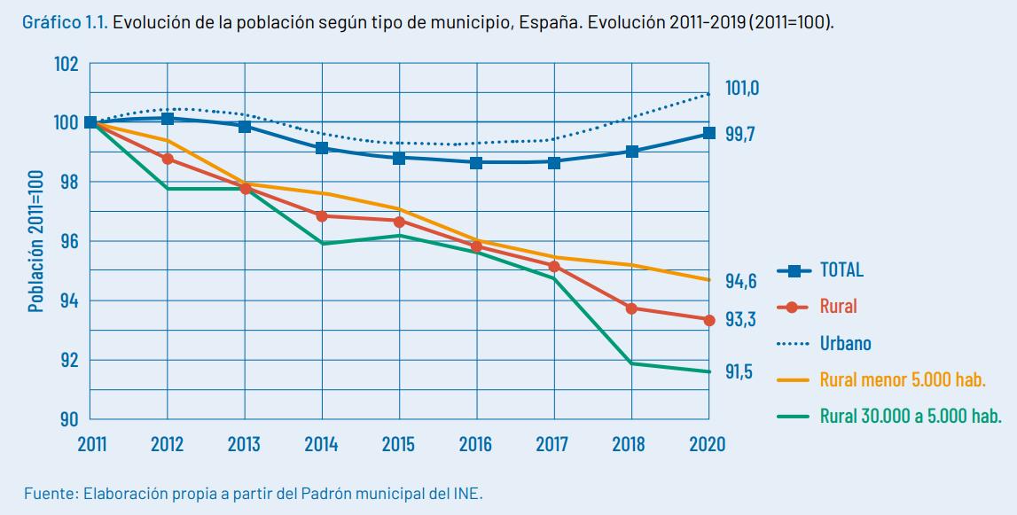 evolucion de la poblacion segun tipo de municipio espana