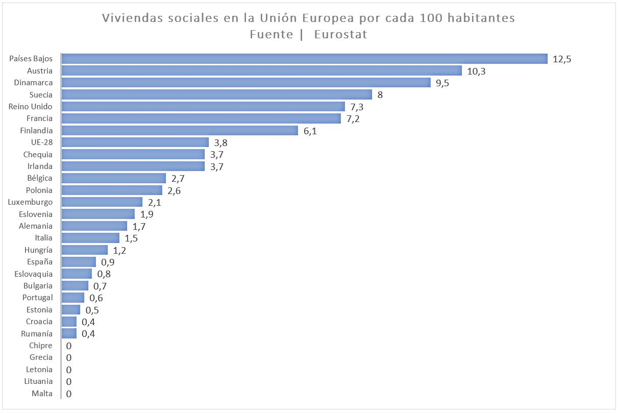 viviendas sociales en la unión europea por cada 100 habitantes