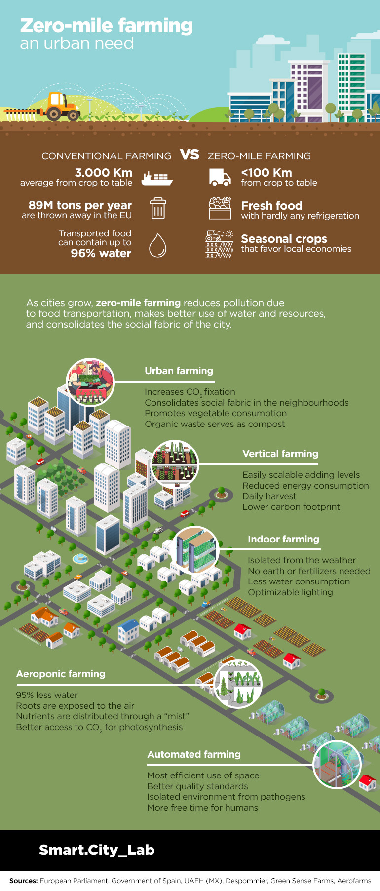 Zero-mile farming infographic