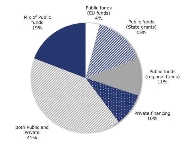 city budgeting