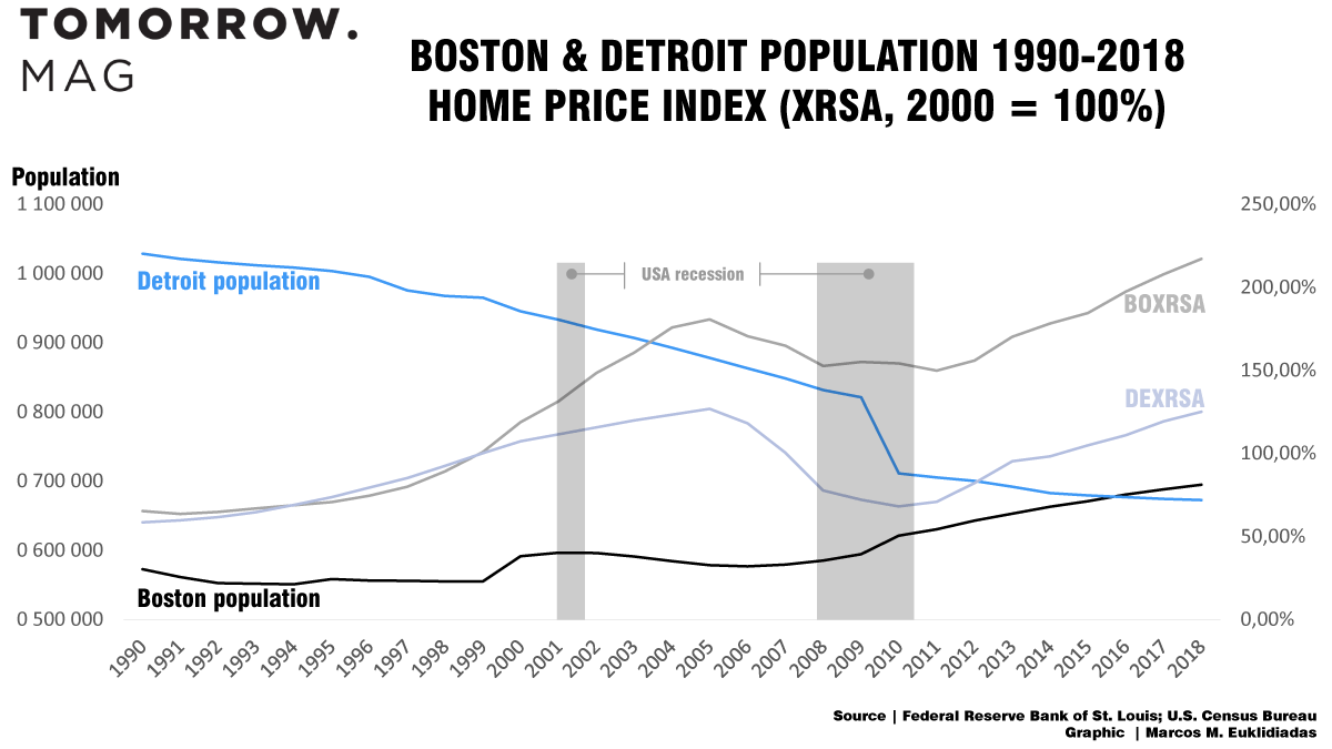 boston and detroit's population - timeline