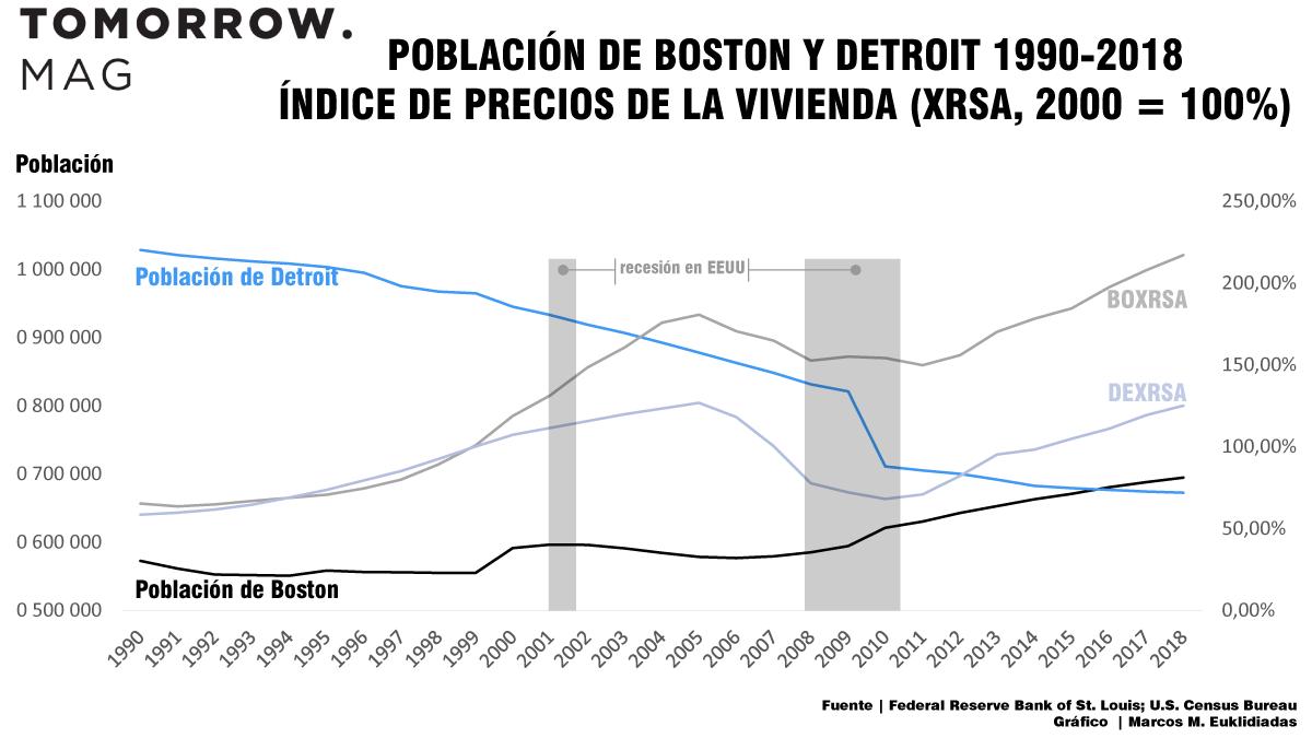 poblacion-de-boston-y-detroit-1990-2018