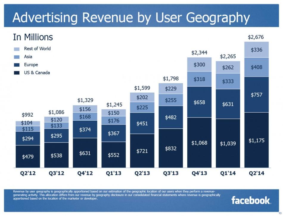 Facebook Q2 2014,  advertising revenue by geo