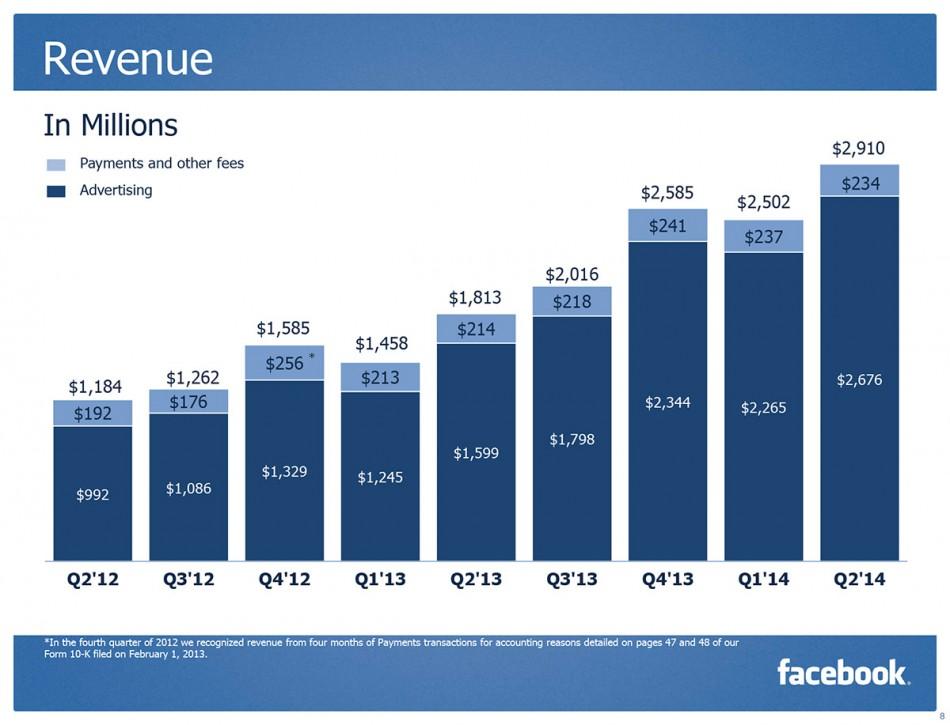 FB ingresos Q2 2014