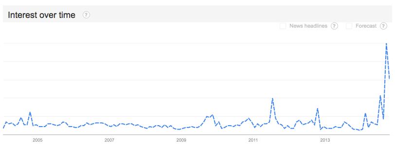 derek jeter google trends