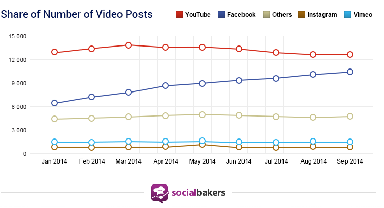 socialbakers_video_use_SM