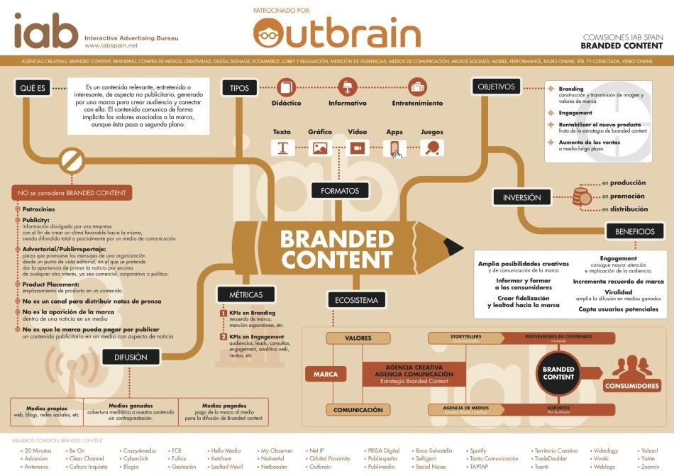 Infografia brandend content IAB