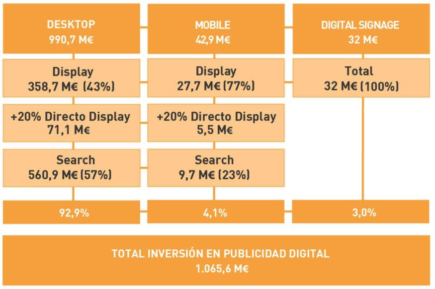 Estudio de Inversión en Publicidad Digital de IAB España en 2014
