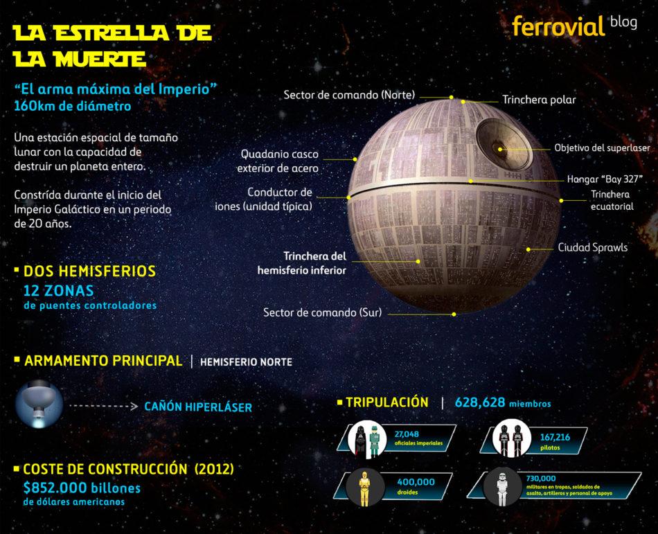 """Branded Content: case study Ferrovial Infografía """"Estrella de la Muerte"""""""