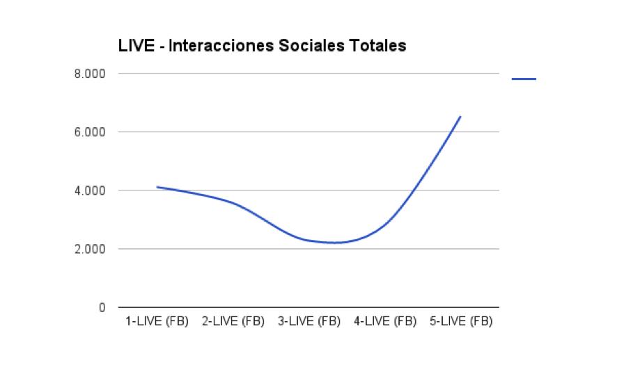 Fuera de Carta - interacciones sociales