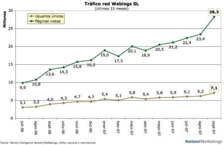 Tráfico Weblogs SL - septiembre 07