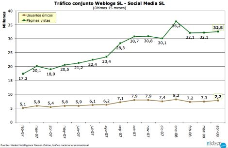 Tráfico Weblogs SL - abril 2008