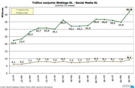 Tráfico Weblogs SL - septiembre 2008