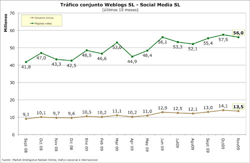 Datos WeblogsSL Noviembre 09