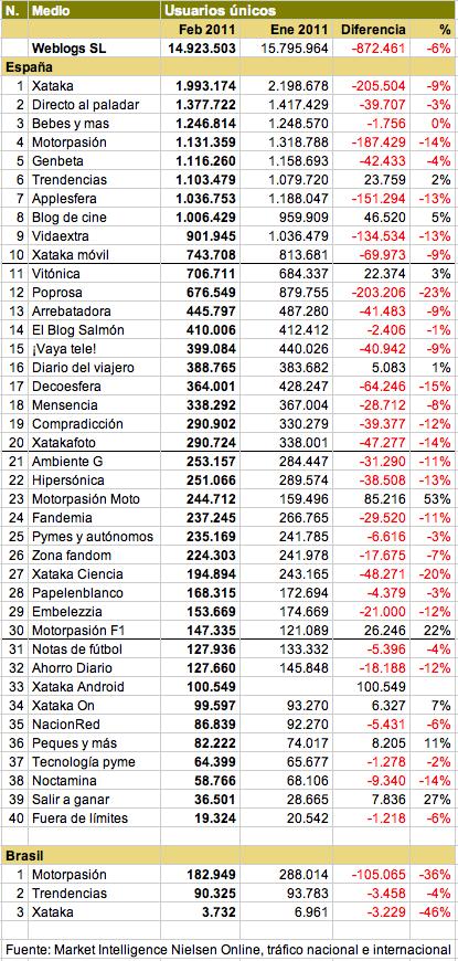 tabla de datos usuarios unicos weblogs sl