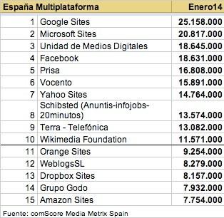 Datos Multiplataforma