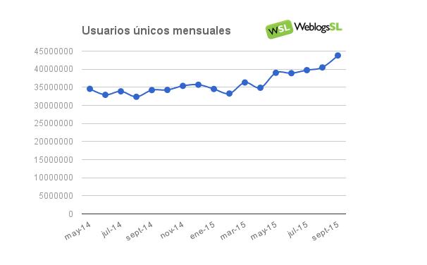 Evolución del Tráfico en la red Weblogs SL en Septiembre de 2015