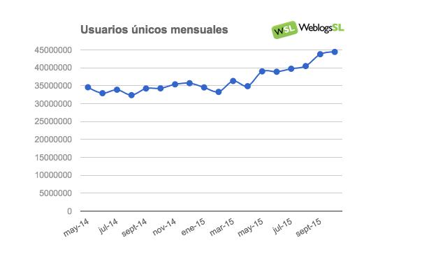 Evolución del Tráfico en la red Weblogs SL en Octubre de 2015