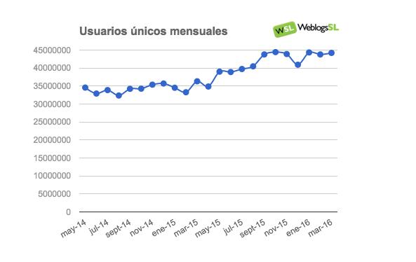 Evolución del Tráfico en la red de Weblogs SL en Marzo
