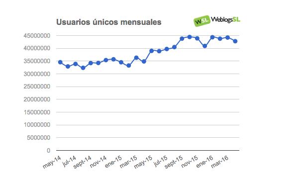 Evolución del Tráfico en la red de Weblogs SL en Abril