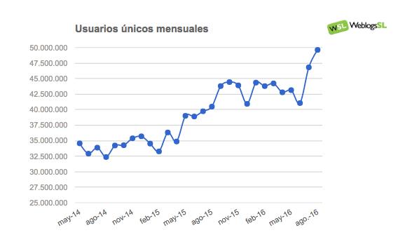 Evolución del Tráfico en la red de Weblogs SL en Agosto