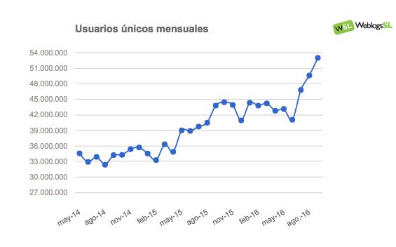 Evolución del Tráfico en la red de Weblogs SL en Septiembre