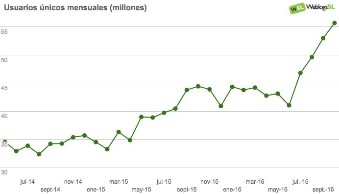 Evolución del Tráfico en la red de Weblogs SL en Octubre