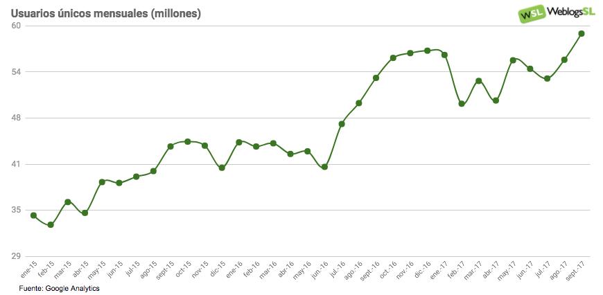 Evolución de la audiencia en Weblogs SL septiembre 2017
