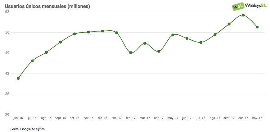 Evolución de la audiencia en Weblogs SL noviembre 2017