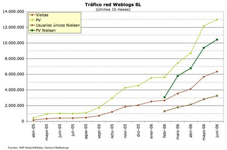 grafico tráfico Weblogs SL junio 2006