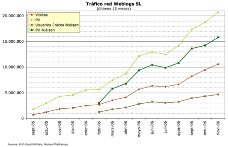 grafico tráfico WSL noviembre 2006