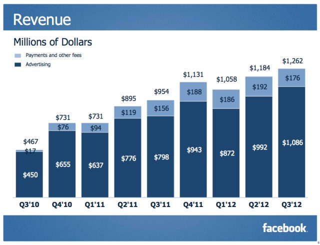 Beneficios de Facebook Q3 2012