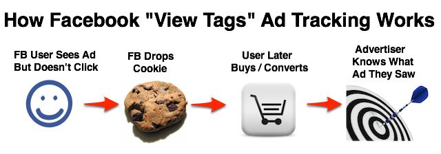 Cookies View Tabs de Facebook