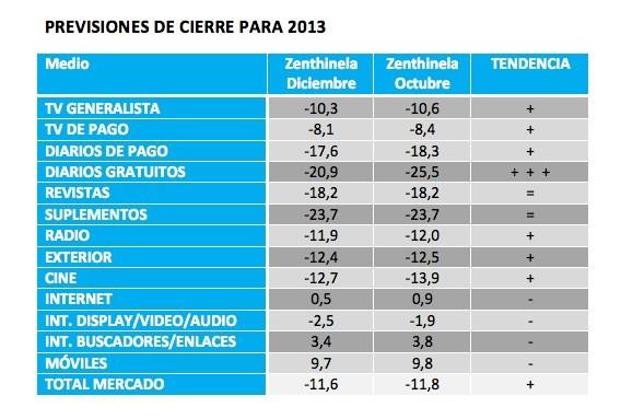 PREVISIONES DE CIERRE PARA 2013