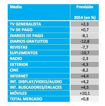 previsiones por medios