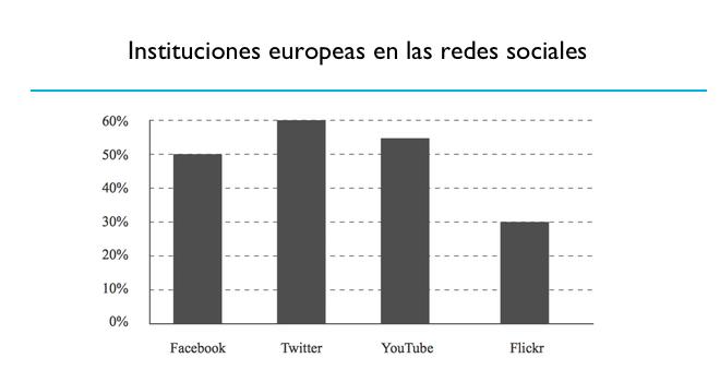 Instituciones europeas en las redes sociales