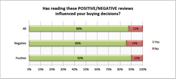 Influencia de las opiniones en la decisión de compra