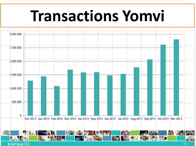 transactions_Yomvi