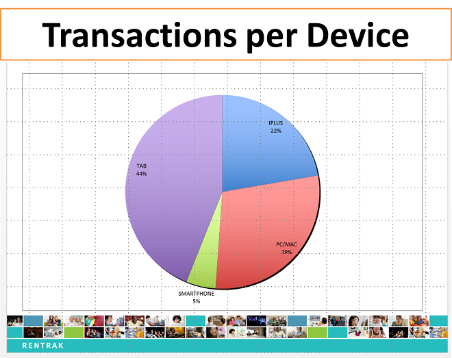 transactions_per_device