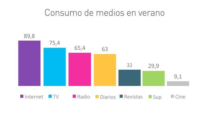 consumo gráfico